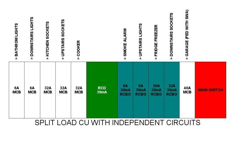 Unit Consumer Unit Wiring Diagram 17th Edition Consumer Unit Wiring