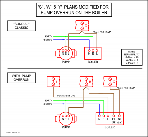 512px StandardPlansWithPumpOverrunOnBoiler central heating controls and zoning diywiki boiler pump overrun wiring diagram at crackthecode.co