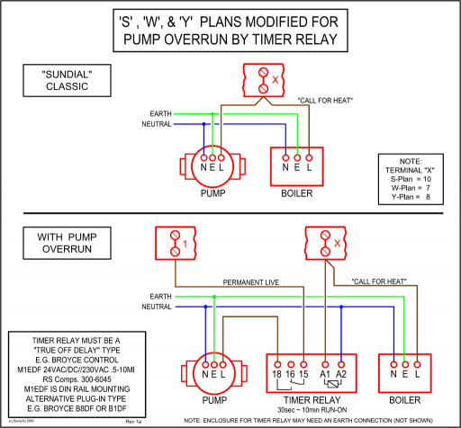 512px StandardPlansWithPumpOverrun central heating controls and zoning diywiki boiler pump overrun wiring diagram at crackthecode.co